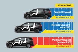 Electronic Brake Force Distribution