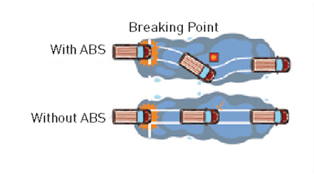 Anti-Lock Breaking System